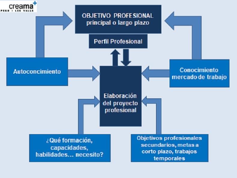 El objetivo profesional, el proyecto profesional y el perfil profesional