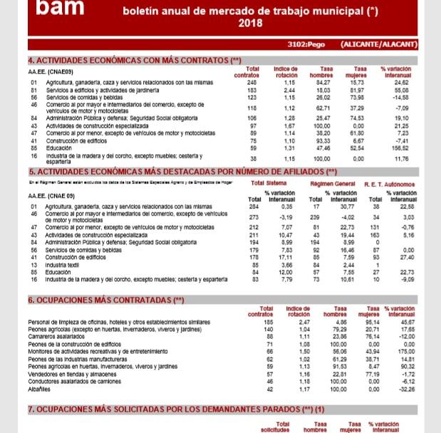 Observación y análisis del mercado de trabajo