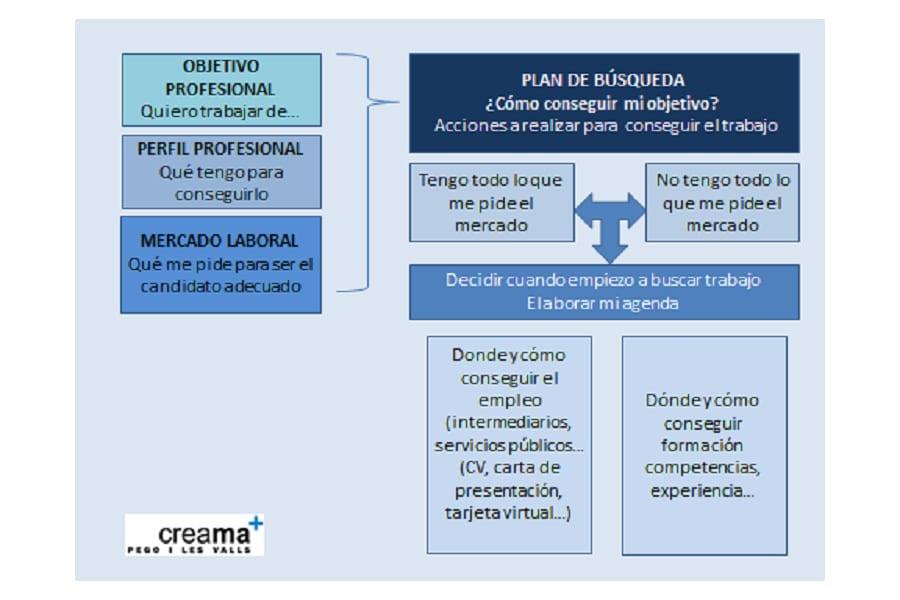 Diseño del plan de búsqueda de empleo
