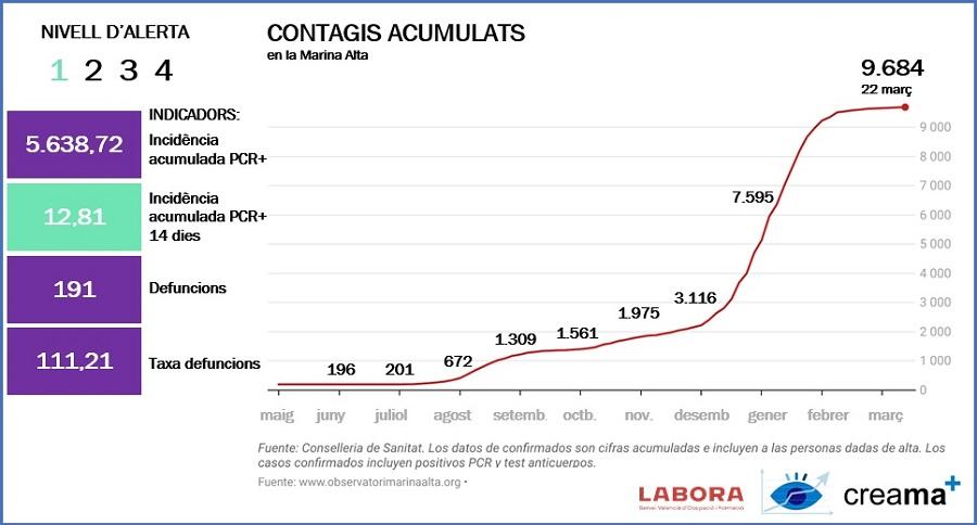 Actualización contagios covid-19