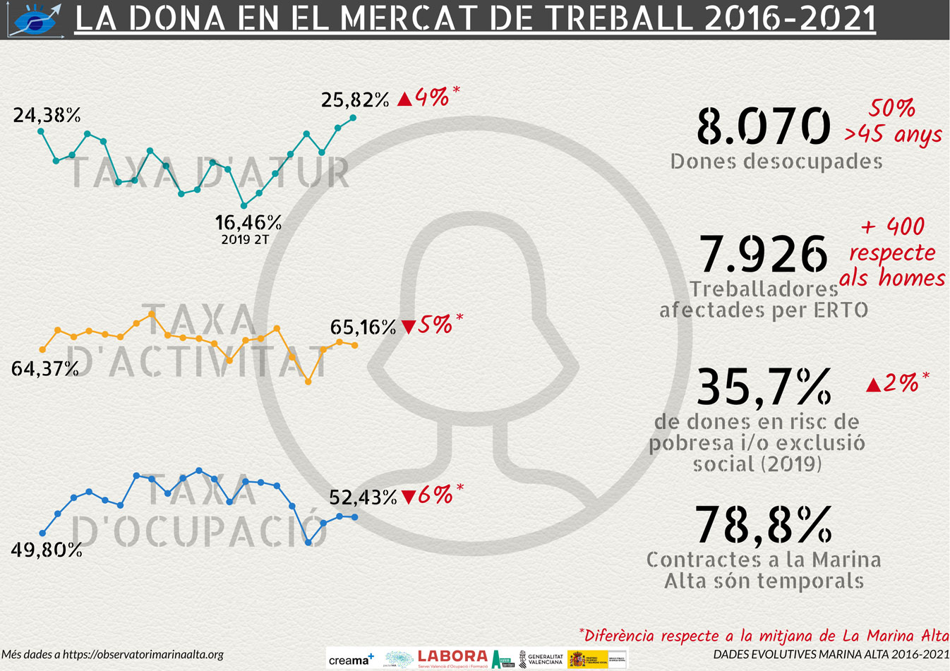 L'Observatori Marina Alta publica un informe sobre el papel de la mujer en el mercado laboral en la comarca.