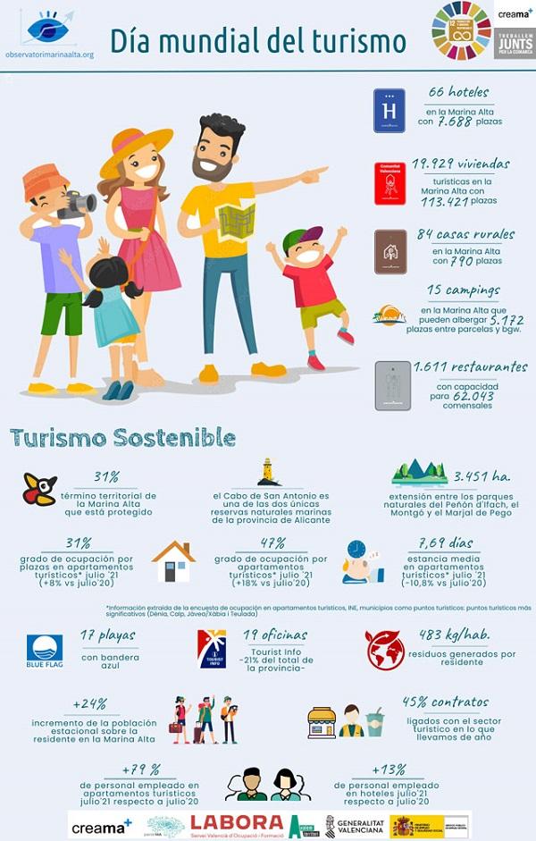 Turismo Sostenible en la comarca, la nueva infografía del Observatori Marina Alta.