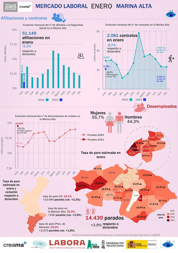 Creama por medio del Observatori, analiza los datos de empleo del mes de enero